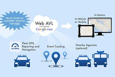 کاربرد سامانه AVL