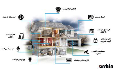 اجزای خانه هوشمند