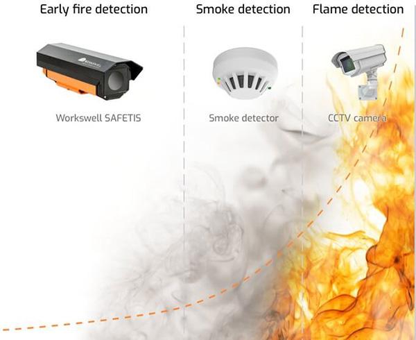 اهمیت استفاده از دتکتور دود به منظور تشخیص آتش